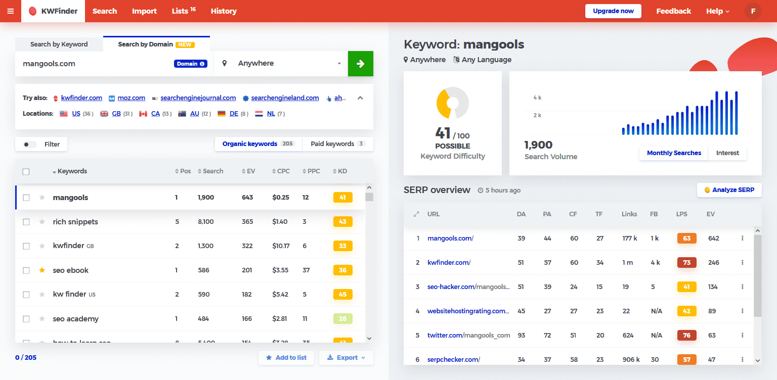20+ Best Keyword Research Tools | SEMRush Alternatives 2