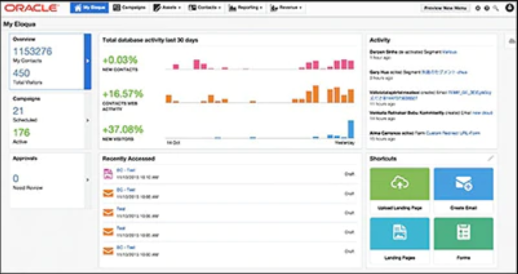 Eloqua marketing automation tools